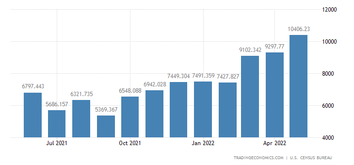 United States Exports of Crude Oil