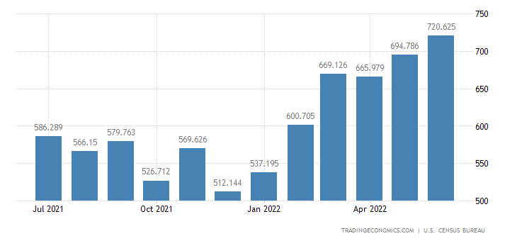 United States Exports of Dairy Products & Eggs