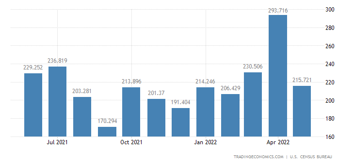 United States Exports - Drilling & Oil Field Eqp. (Census Basis)