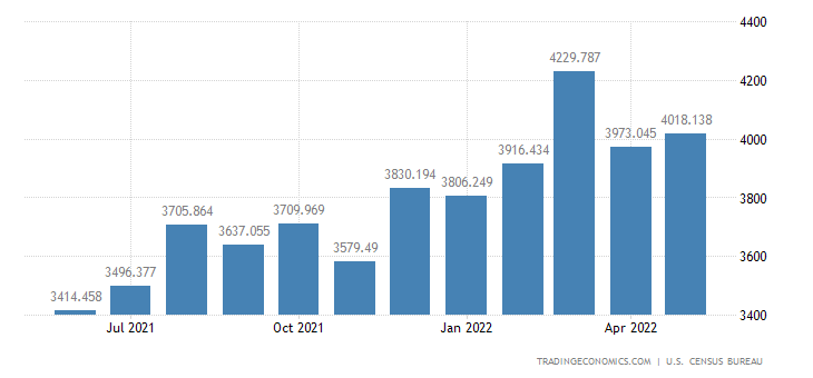 United States Exports - Electric Apparatus & Parts (Census Basis)