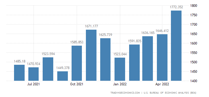 United States Exports of Engines & Engine Parts