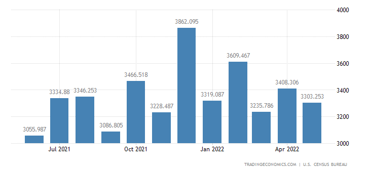 United States Exports - Engines For Civilian Aircraft (Census Basis)