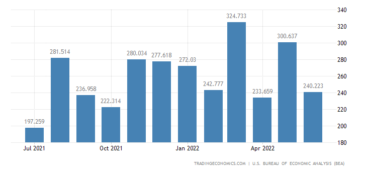 United States Exports - Engines & Turbines For Military (Census Basis)