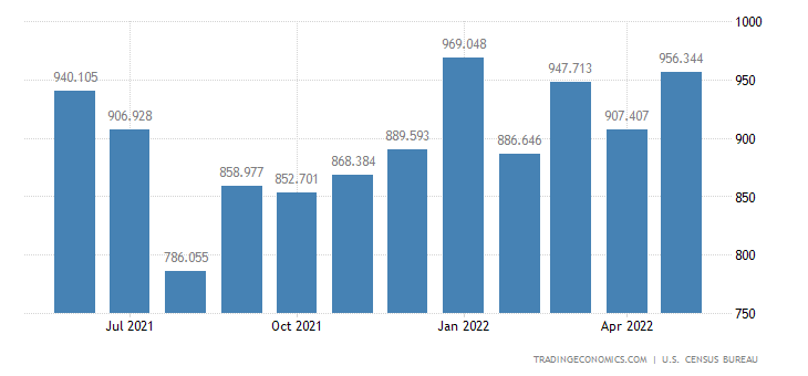 United States Exports - Excavating, Paving & Cnstr. Mach. (Census Basis)