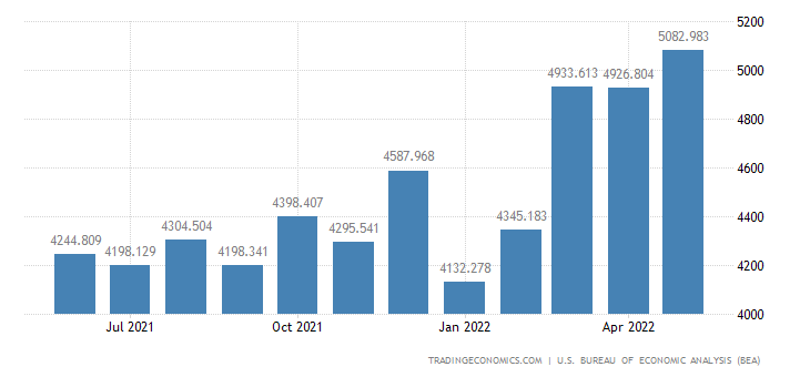 United States Exports - Exports, N.E.C./Reexports (Census Basis)