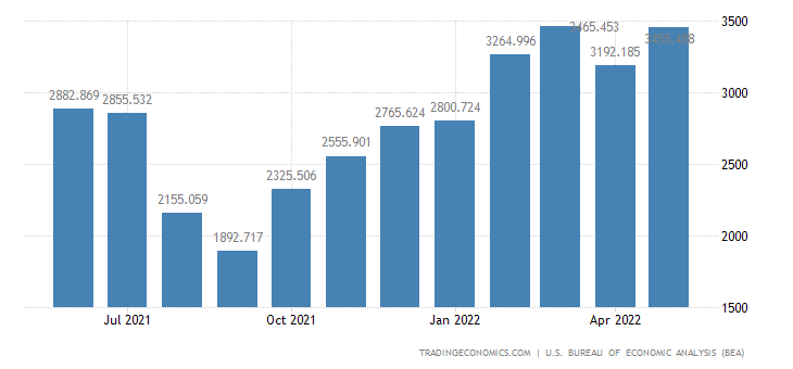 United States Exports of Feedstuff