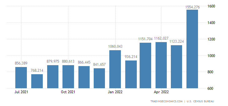 United States Exports of Fertilizers Pesticides & Insecticides