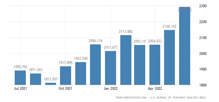 United States Exports of Finished Metal Shapes & Adv. Metals