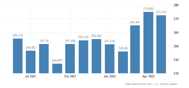 United States Exports - Finished Textile Supplies (Census Basis)