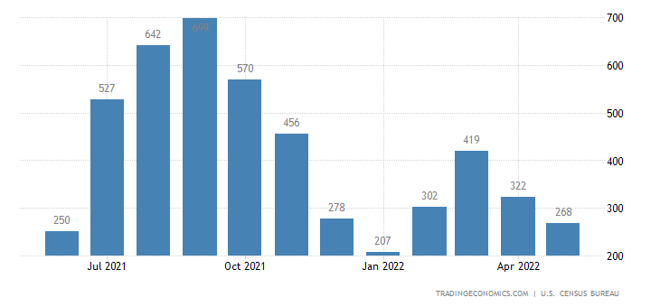 United States Exports of Fish and Preparations