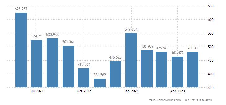 United States Exports of Fish & Shellfish