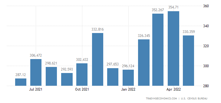 United States Exports - Food & Tobacco Processing Mach. (Census Basis)
