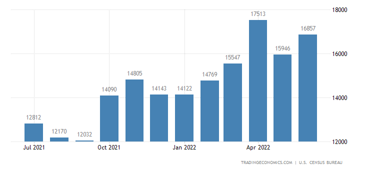 United States Exports of Foods Feeds & Beverages | 2019