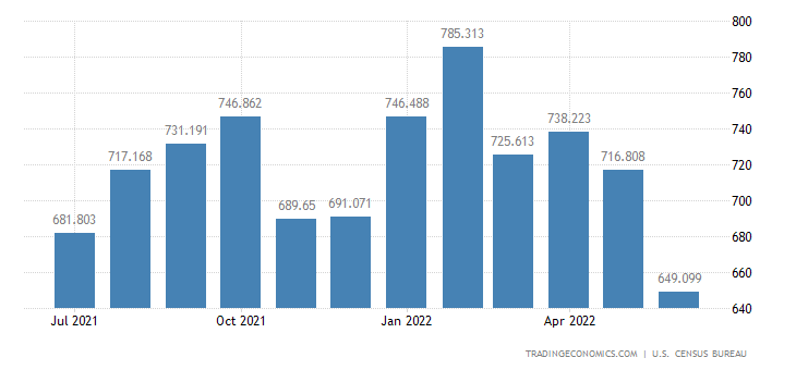 United States Exports of Fruits & Preparations, Incl.frozen Jui