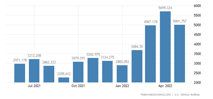 United States Exports of Fuel Oil