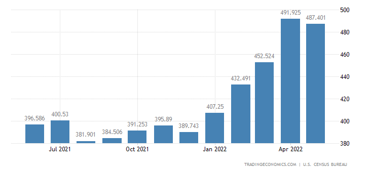 United States Exports of Furniture Household Items