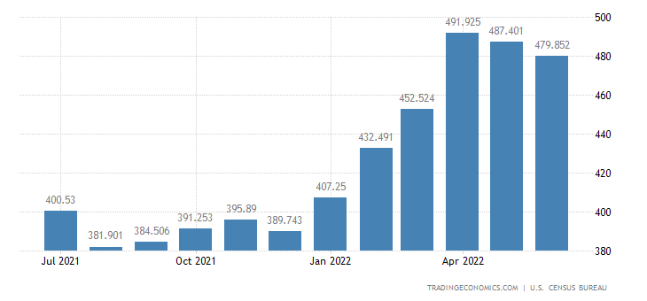 United States Exports - Furniture, Household Items (Census Basis)
