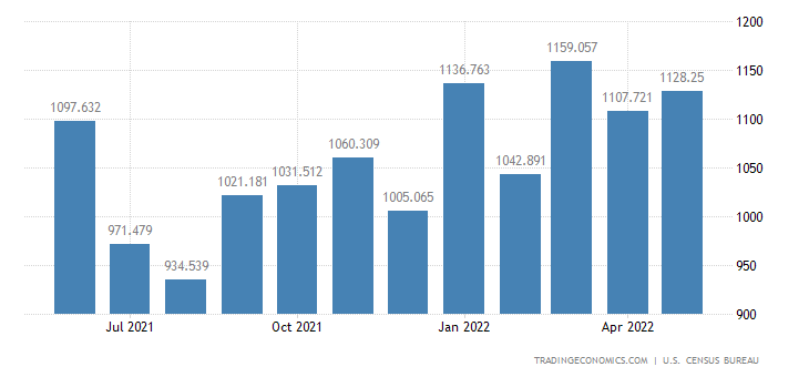 United States Exports of Generators, Transformers & Acces.