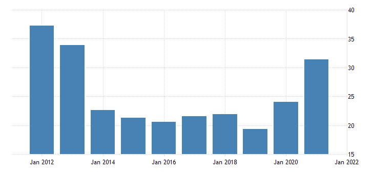 united states exports of gold international transactions accounts fed data