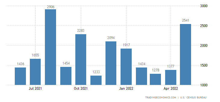 United States Exports of Gold, Nonmonetary