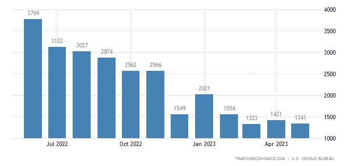 United States Exports of Gold, Nonmonetary