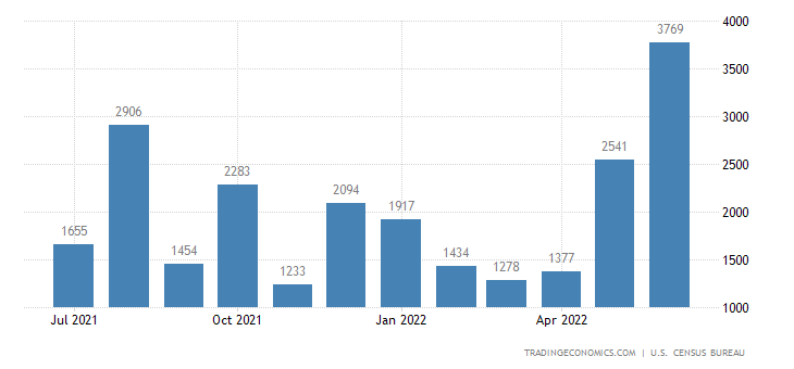 United States Exports of Gold Nonmonetary