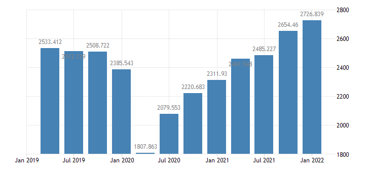 united states exports of goods  services bil of $ q saar fed data