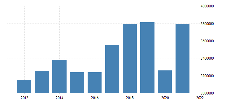 united states exports of goods and services and income receipts credits mil of dollar fed data