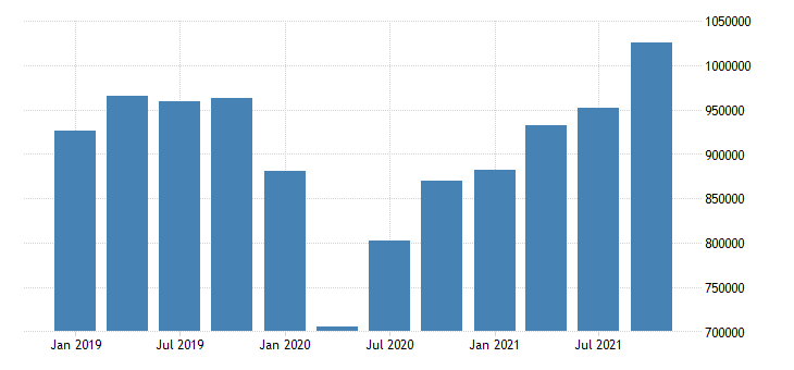 united states exports of goods and services and income receipts credits mil of dollar nsa fed data