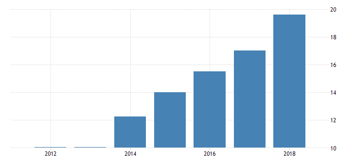 united states exports of goods and services and income receipts financial services furnished without payment fed data