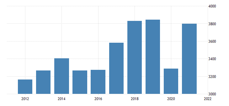 united states exports of goods and services and income receipts nipas fed data