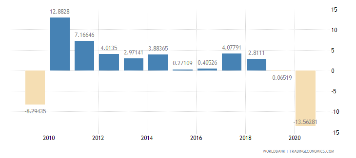 united states exports of goods and services annual percent growth wb data