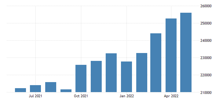 united states exports of goods and services balance of payments basis mil of $ m sa fed data