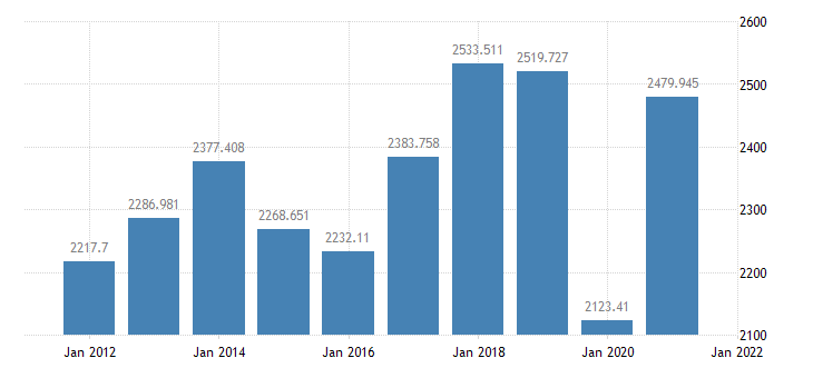 united states exports of goods and services bil of $ a na fed data