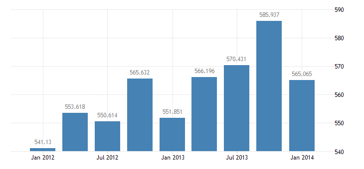 united states exports of goods and services bil of $ q nsa fed data