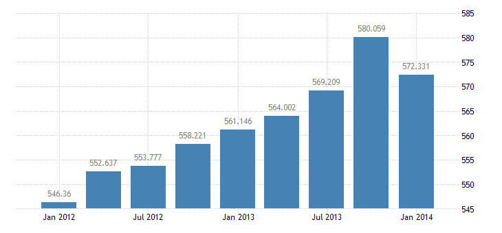united states exports of goods and services bil of $ q sa fed data