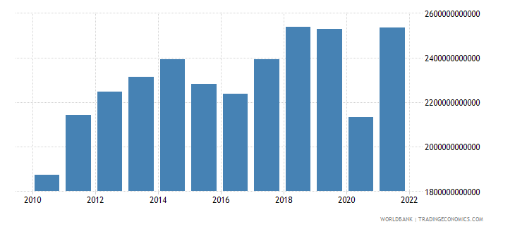 united states exports of goods and services bop us dollar wb data