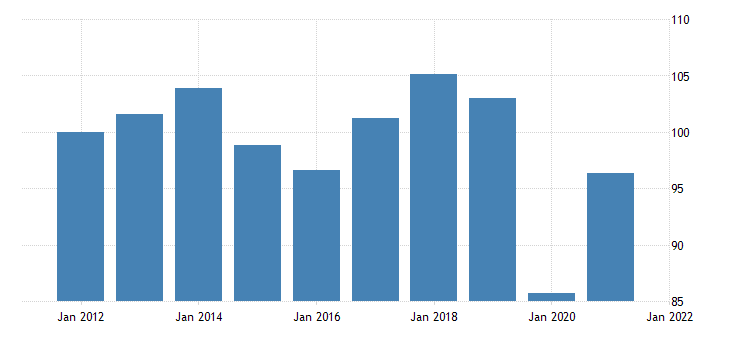 united states exports of goods and services command basis chain type quantity index fed data