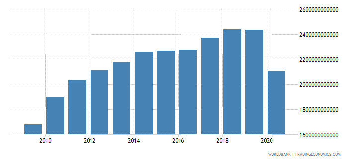 united states exports of goods and services constant lcu wb data