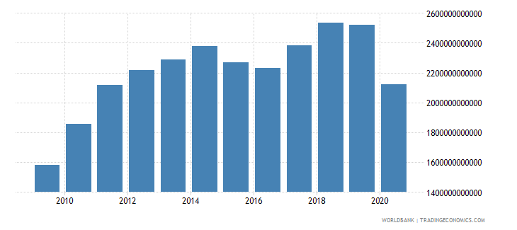 united states exports of goods and services current lcu wb data