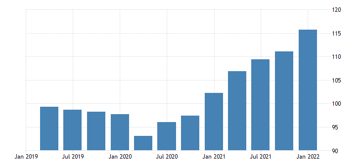 united states exports of goods and services implicit price deflator fed data
