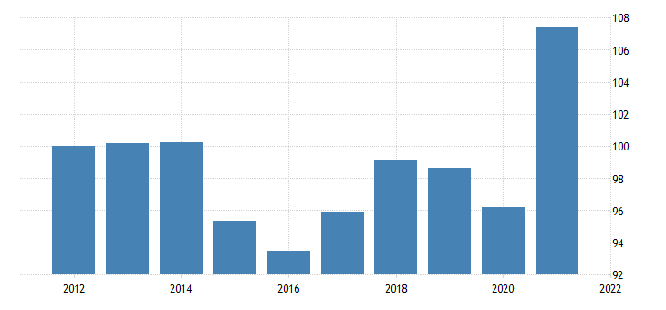 united states exports of goods and services implicit price deflator index 2009 100 fed data