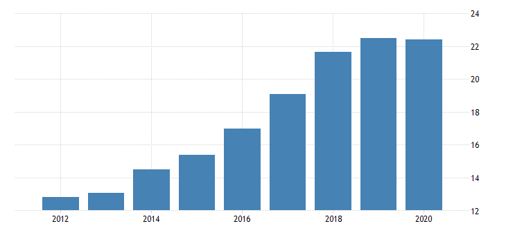 united states exports of goods and services imputations fed data