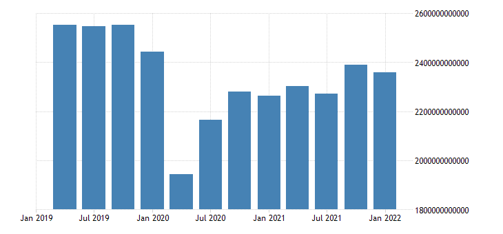 united states exports of goods and services in united states bil of chn 2005 us dollar fed data