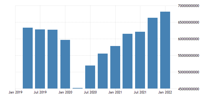 united states exports of goods and services in united states bil of u s dollar fed data