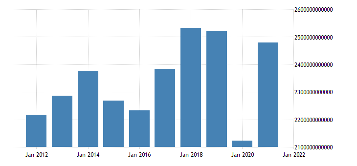 united states exports of goods and services in united states fed data