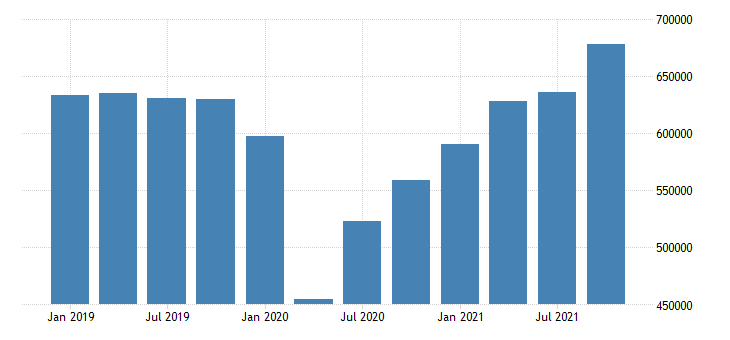 united states exports of goods and services mil of dollar fed data