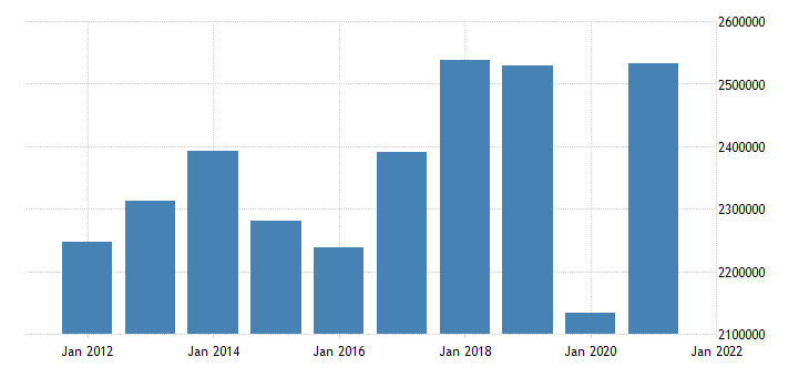 united states exports of goods and services mil of dollar nsa fed data
