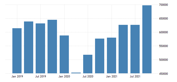 united states exports of goods and services mil of dollar nsa quarterly fed data