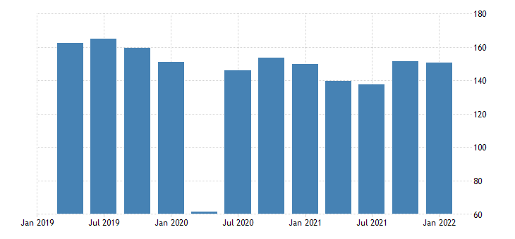 united states exports of goods automotive vehicles engines and parts bil of dollar fed data